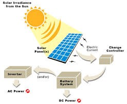 systems-&amp-solutions-eg-totally-offgrid-battery-backups-&amp-gridti-overview-all-tobe-pre-planned-before-any-quote-design-can-be-issued-sufficiently-supposed-tobe-applied-throughout-industry
